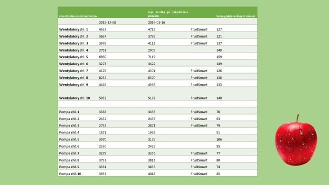 tabela do artykułu o regulatorze wzrostu fruitsmart