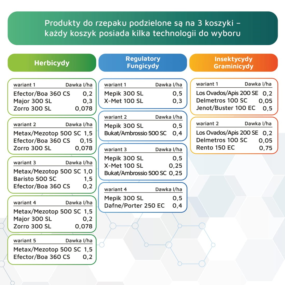 Produkty do upraw rzepaku w promocji